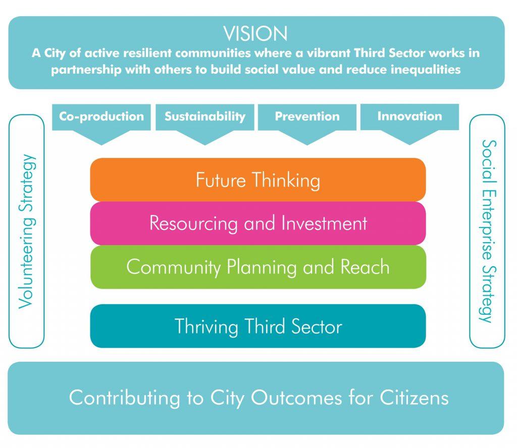 Edinburgh Compact Vision diagram